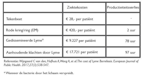 Tabel met een overzicht van de ziektekosten per zwaarheid van de ziekte van Lyme